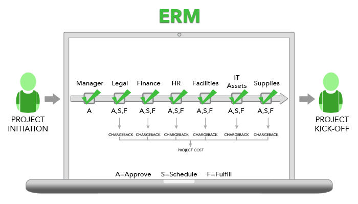 Request management with ERM