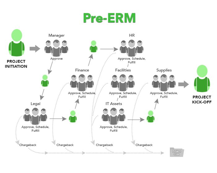 Managing a request without ERM